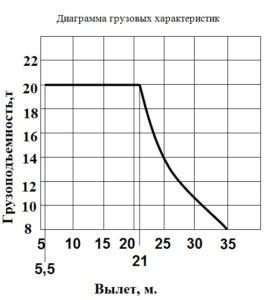 20Т. КБ-605